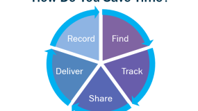5 Ways to Save Time by Automating APQP