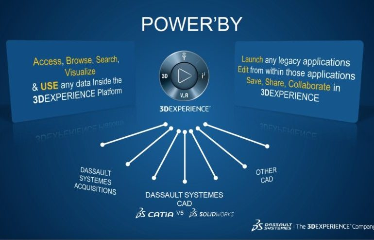 POWER'BY for 3DEXPERIENCE Introduction