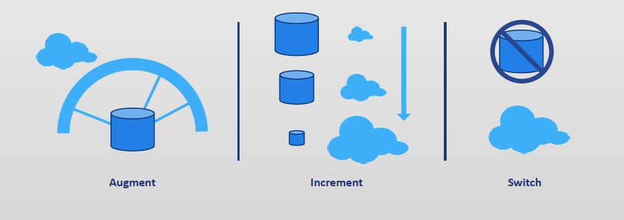 Different paths to cloud PLM